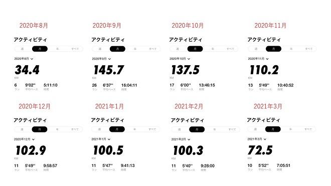 2020年8月~2021年3月までのジョギング月次走行距離数まとめ画像