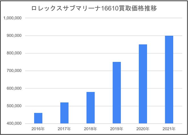 ロレックスサブマリーナ16610買取価格推移のグラフ