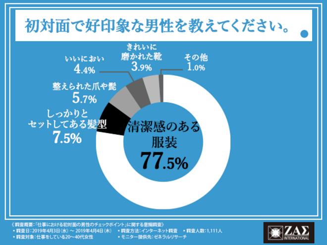 初対面で好印象な男性アンケートで『清潔感のある服装』と回答した人は77.5%いたことを示す円グラフ