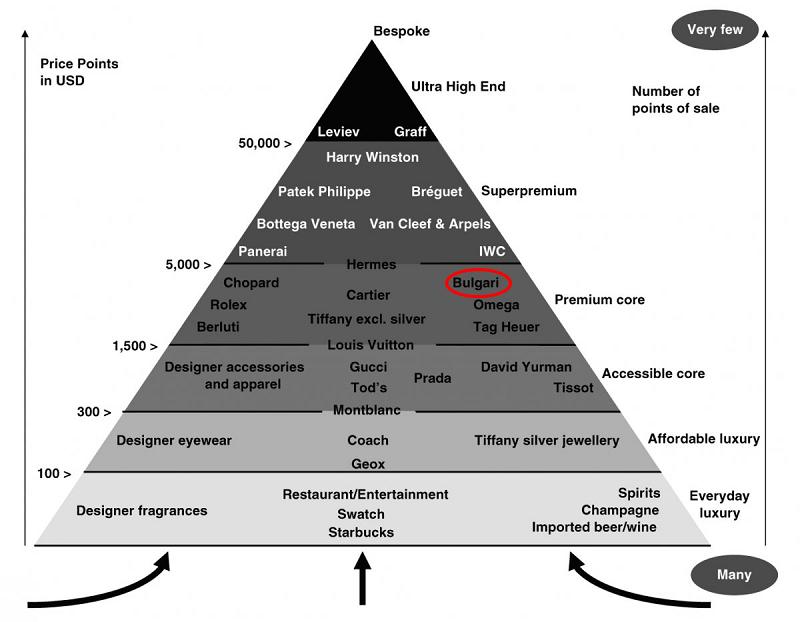 ブランド価値をピラミッド化した相関図
